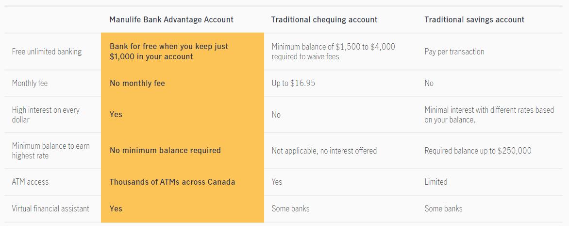 Manulife Advantage Account Comparison